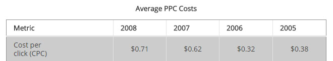 average cost of ppc ads
