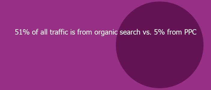 organic search statistic