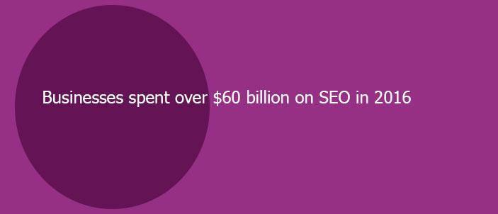 estimated seo investment