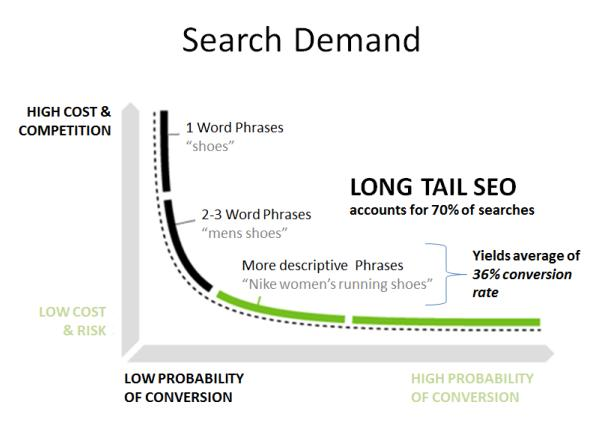 Search demand