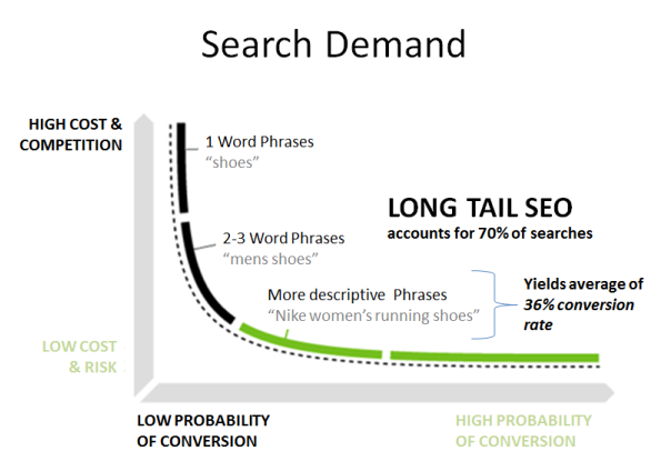 Search Demand - seo keyword research
